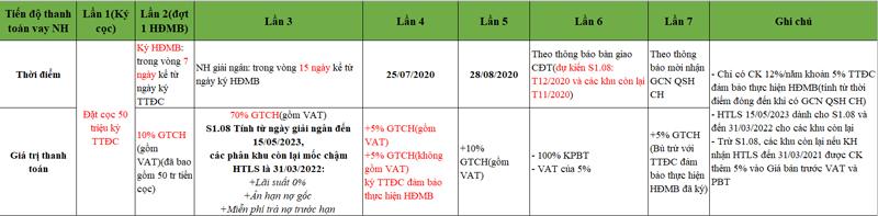 KH vay NH(gói HTLS từ CĐT)