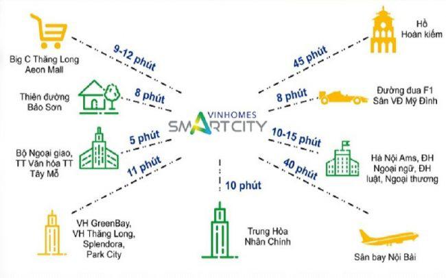Liên kết vùng dự án Vinhomes Smart City